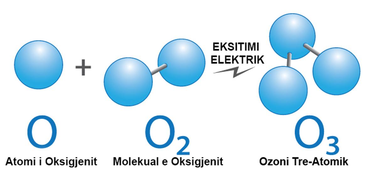 Benefitet e Ozonit Befasojnë Kërkuesit, Konsumatorë